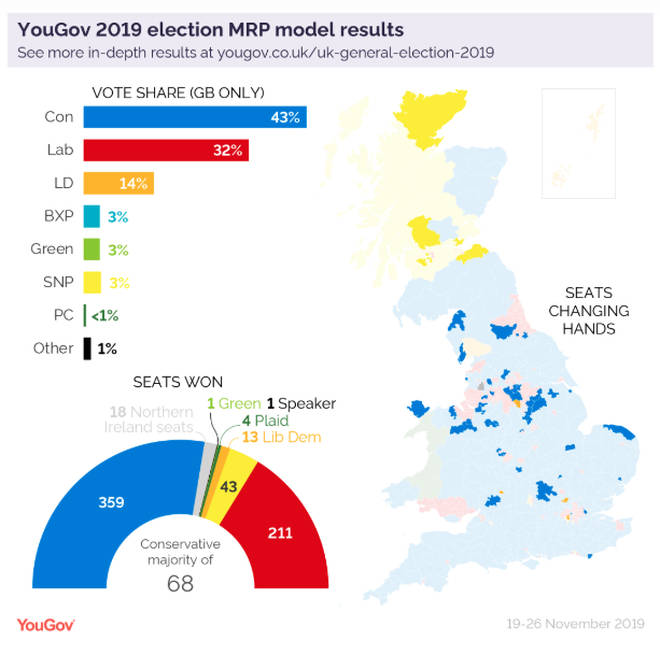 The MRP poll predicts a 43% majority for the Conservatives