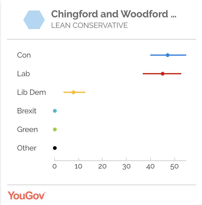 Iain Duncan Smith's seat - Chingford and Woodford