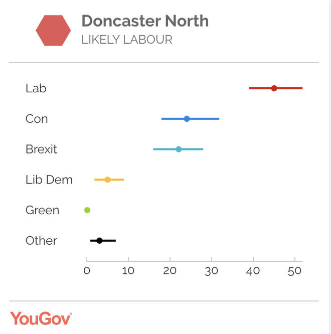 Ed Milliband's seat - Doncaster North