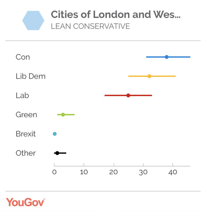 Chuka Umunna's constituency - Cities of London and Westminster