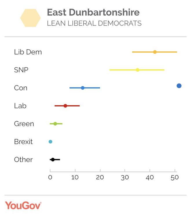 Jo Swinson's constituency - East Dunbartonshire