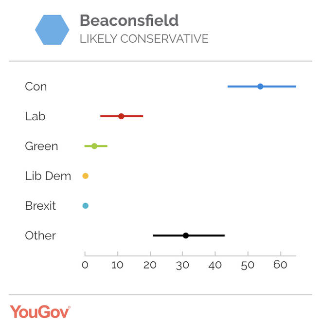 Dominic Grieve's constituency - Beaconsfield