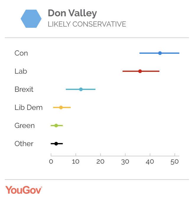 Caroline Flint's constituency - Don Valley