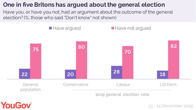 New figures have shown how many people have admitted to arguing about the election