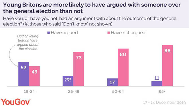 Young Brits are more likely to argue with people about the election