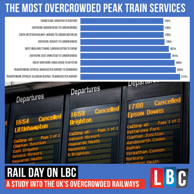 The most overcrowded peak train services