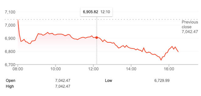 The FTSE 100 fell just over three per cent, or 214 points, today to 6,828