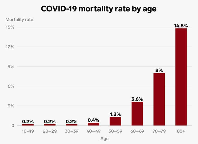 The mortality rate of Covid-19 by age