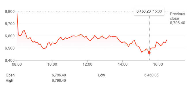 The FTSE 100 fell just over three per cent, or 336 points, today to 6,460