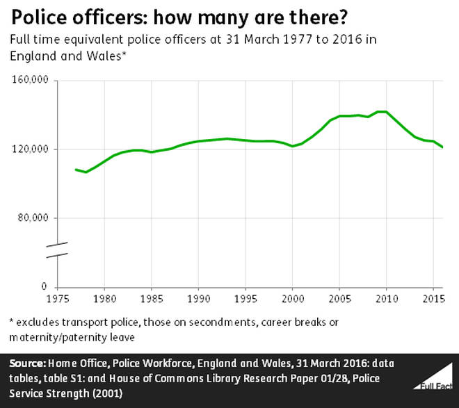 How Police Numbers Have Changed Over Time
