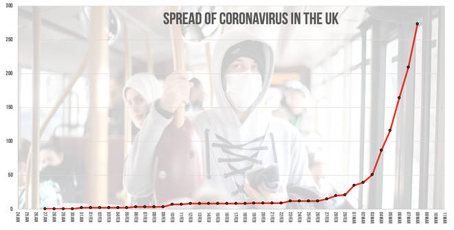 The spread of the coronavirus in the UK
