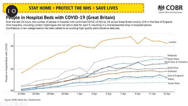 The number of hospitalisations in Britain is beginning to stabilise