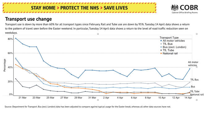 Slides from the press conference showed transport use was still at a low