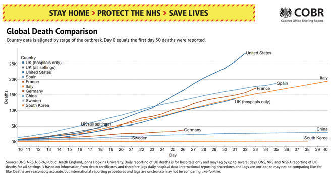 Slides from the press conference showed a comparison of UK deaths with other countries