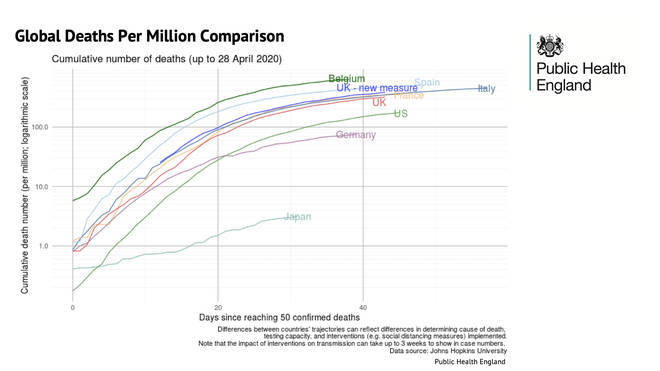 The global deaths per million were laid out in a new graph