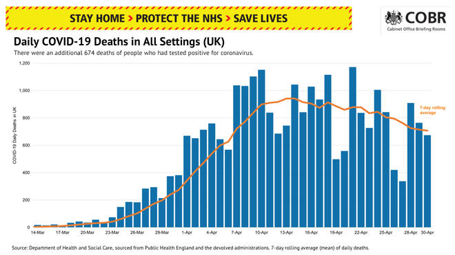 The number of deaths is gradually falling