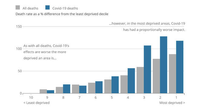 Age-standardised mortality rates, all deaths and deaths involving the coronavirus (COVID-19), Index of Multiple Deprivation, England.