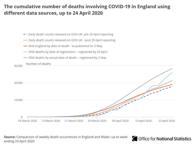 ONS data shows deaths in England and Wales stood at just below 30,000