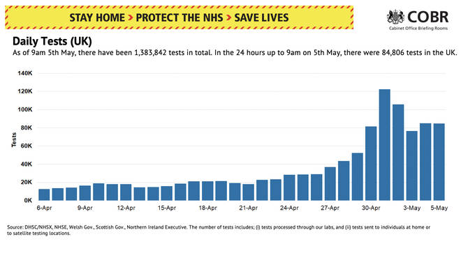 The Government met its 100,000 tests a day target on April 30 but the number has fallen since
