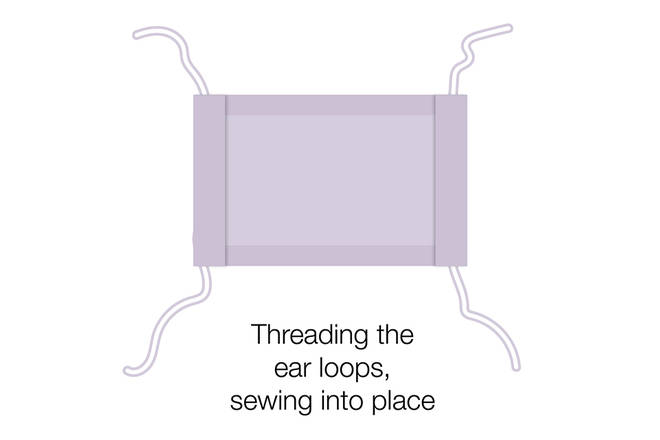 Run a 20cm length of elastic (or string or cloth strip) through the wider hem on each side of the face covering