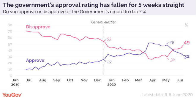 The government's approval rating has fallen for five weeks running