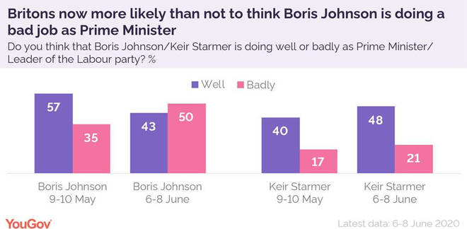 50 per cent of adults asked said they think Mr Johnson is doing a bad job