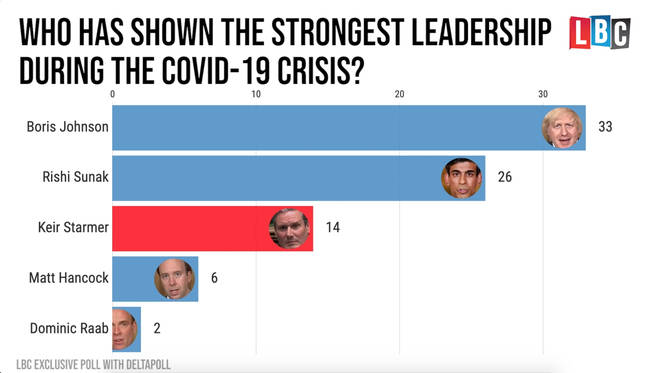 Who has shown the strongest leadership?