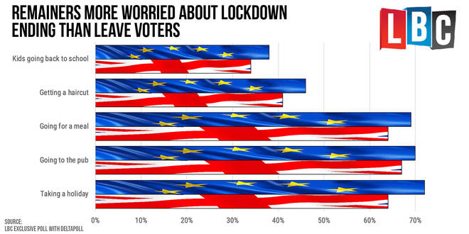 The poll found remainers were more worried about lockdown ending
