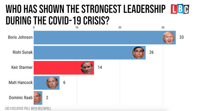 Boris Johnson has shown the strongest leadership, the poll shows