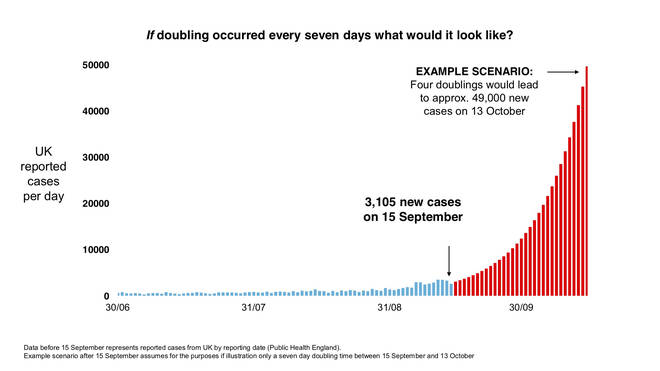 Britain could be facing 50,000 new Covid-19 cases a day by mid-October