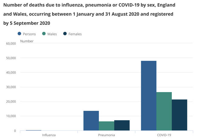 Coronavirus has killed more people than flu and pneumonia combined