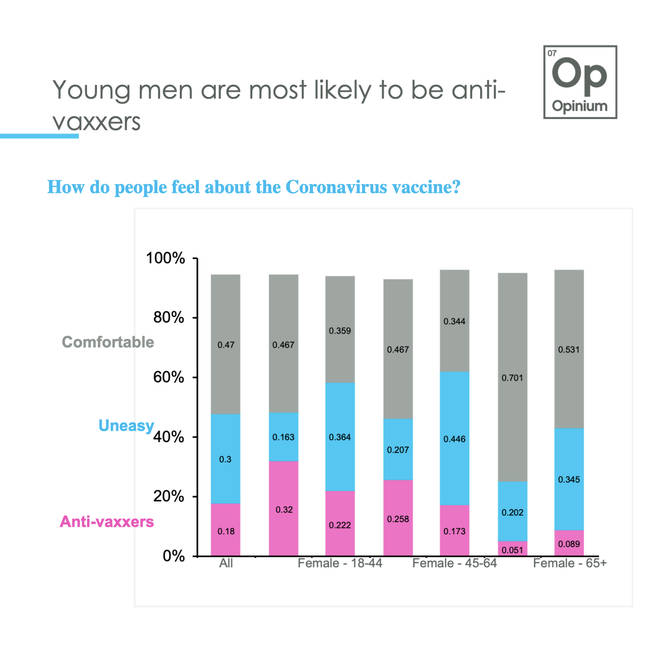 Young men are most likely to be anti-vaxxers, Chris Curtis found