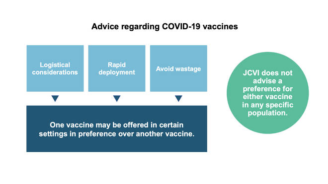 The JVCI is not advising a preference for one vaccine over the other
