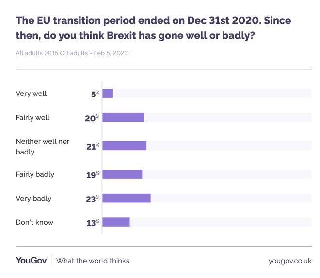 A YouGov poll has shown that most people think Brexit is going badly