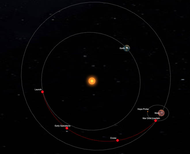 A live tracker for the Hope Probe reveals the probe is moving at 79,726km/hr with respect. to the sun, at a distance of 19,854km from Mars.