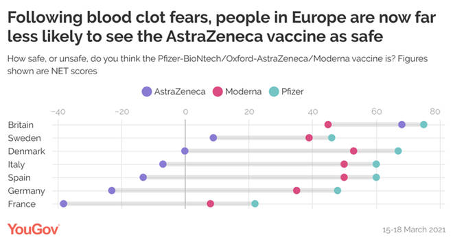European fears regarding the AstraZeneca vaccine do not appear to have spilled over into concerns over the Pfizer and Moderna jabs.