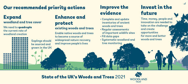 The Woodland Trust's recommended priority actions
