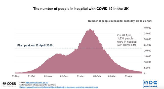 The number of people in hospital with Covid-19 in the UK