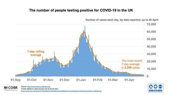 The number of recorded cases of Covid-19 in the UK