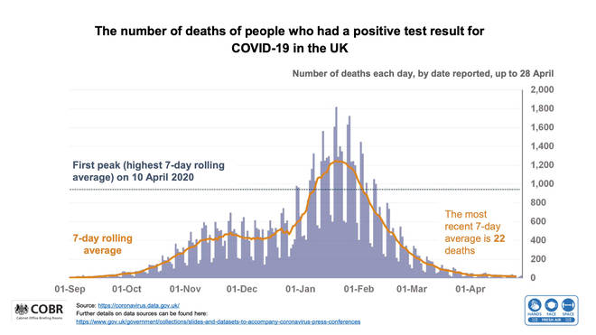 The number of Covid-19 deaths in the UK