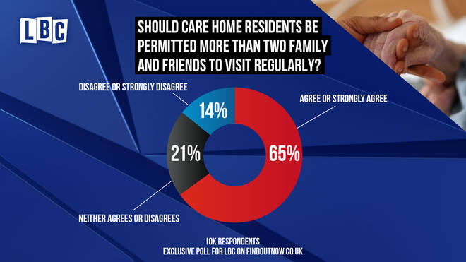 Most people support allowing care home residents to have more than two visitors