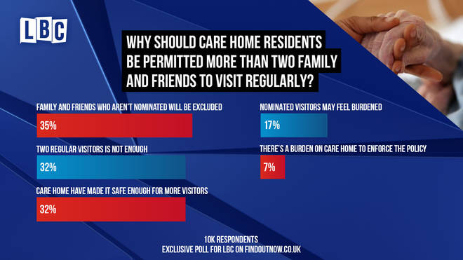 More than a third believe the current rules exclude family members and friends who aren't nominated
