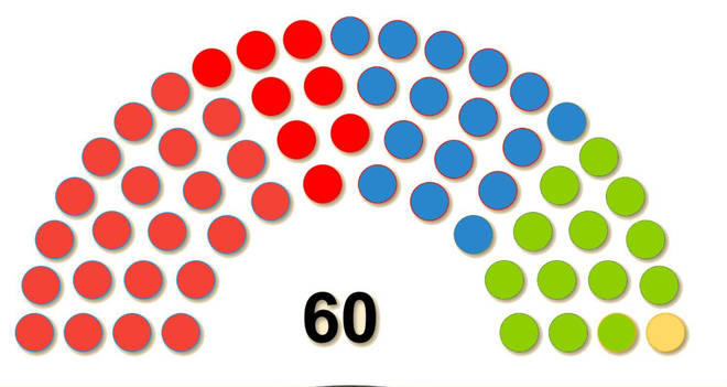 Labour won 30 seats in the Senedd while the Tories won 16