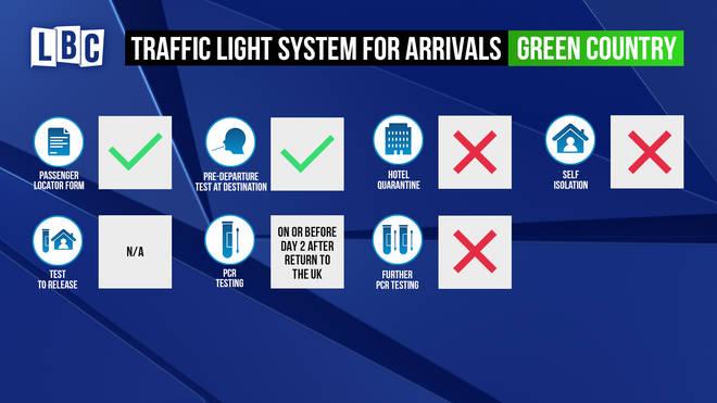 UK travel green list rules explained