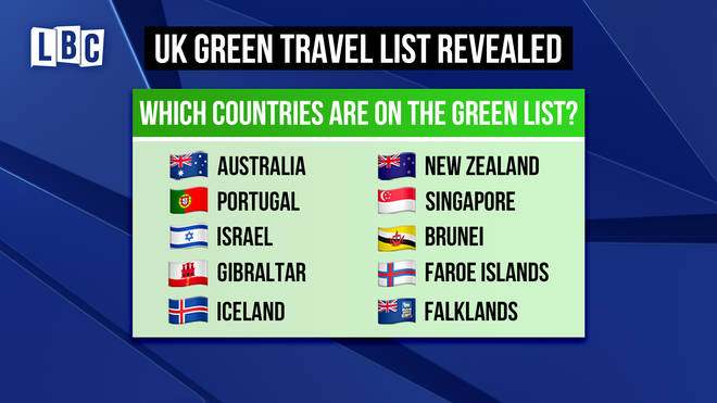 Which countries are currently on the green list?