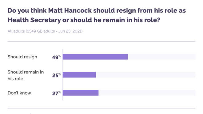 49% of Brits think Matt Hancock must resign, according to a survey by YouGov