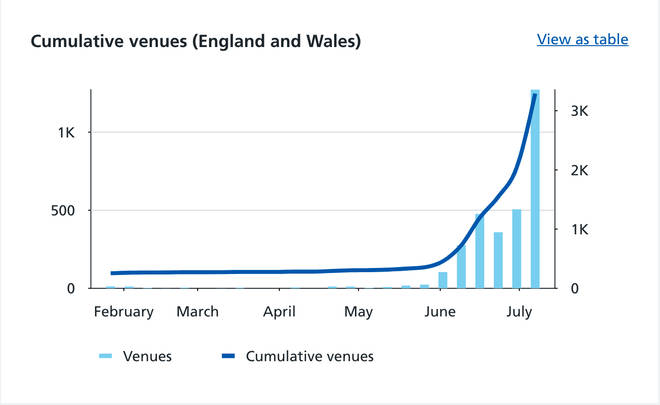 The number of venue alerts has risen over 150 percent in a week.
