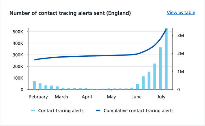 In England in the week to 7 July 520,194 people were alerted that they had been in contact with someone who had tested positive for Covid-19.