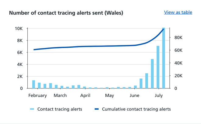 In Wales in the week to 7 July 9,932 people were alerted that they had been in contact with someone who had tested positive for Covid-19.