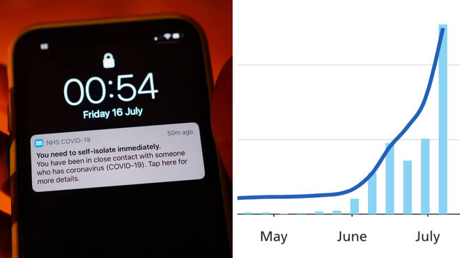 The number of people being told to isolate by the NHS Covid-19 app has risen significantly over the last month.